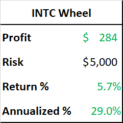 Market-beating INTC wheel trade