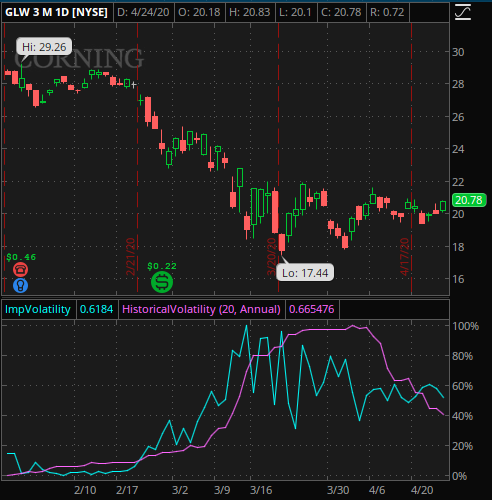 GLW 3 month chart