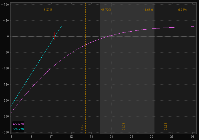 Profit and Loss diagram of short put in GLW