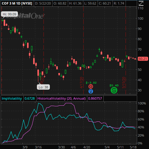 3 month chart of Capital One