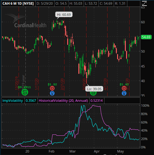 6 month chart in CAH