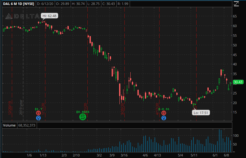 Delta (DAL) 6 month chart.