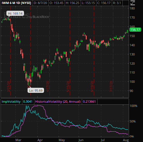 6 Month chart of IWM (iShares Russell 2000 ETF)