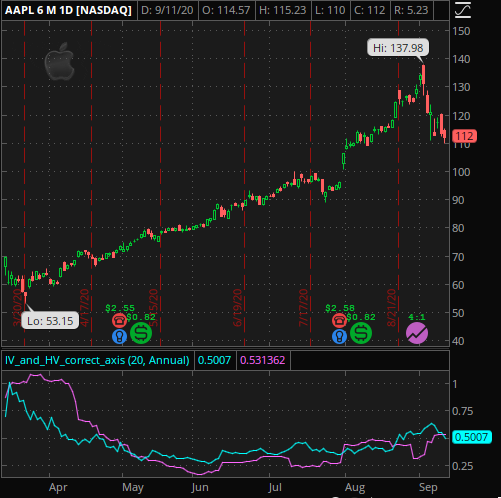 Six Month chart of AAPL (Apple)