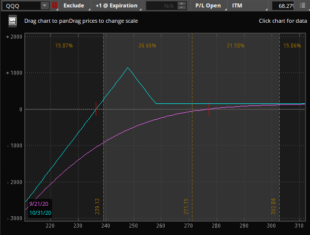 P&L Graph of QQQ put 1x2, specifically long one put option and short 2 options