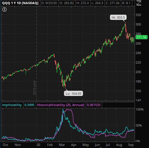 One Year long chart of QQQ showing stock prices and volatility information